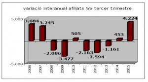 afiliats ss tercer trimestre 2015