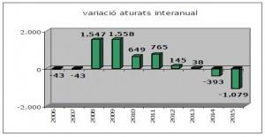 variació aturats interanual octubre 2015